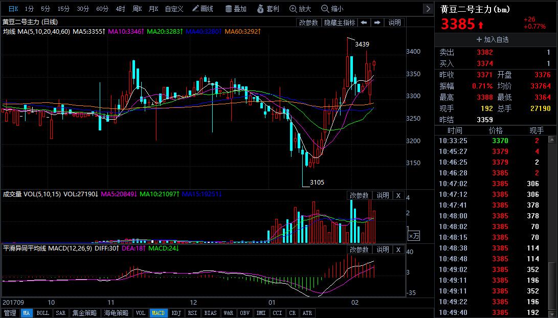 2月9日今日豆二期货行情走势分析