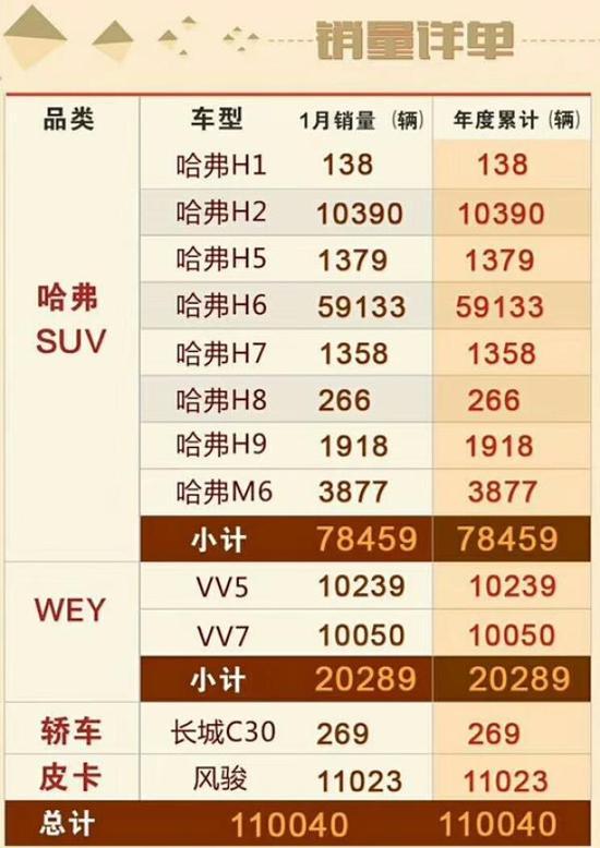 一月长城WEY品牌销量继续破万 但哈弗系列迎9连跌