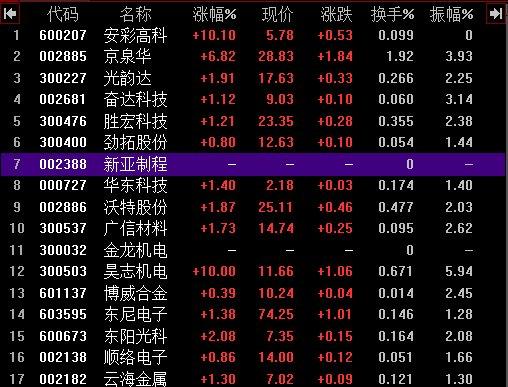 富士康概念股名单曝光 京泉华上涨6.82%
