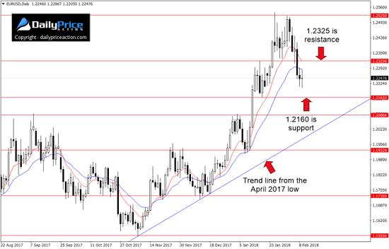 DailyPrice:7周连涨趋势被打破 欧元/美元突破在即
