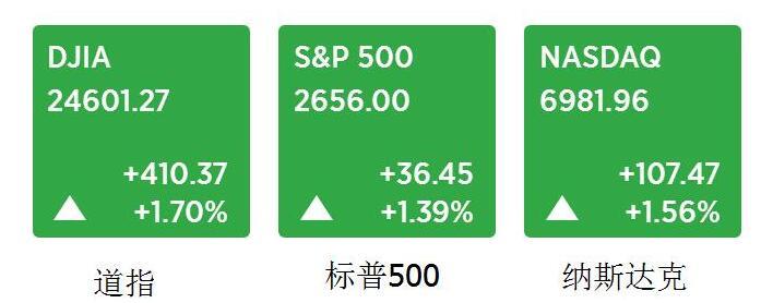 美元指数暂时处于守势