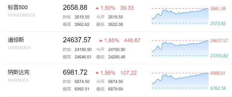 """特朗普""""四万亿""""基建大礼为美股带来开门红"""