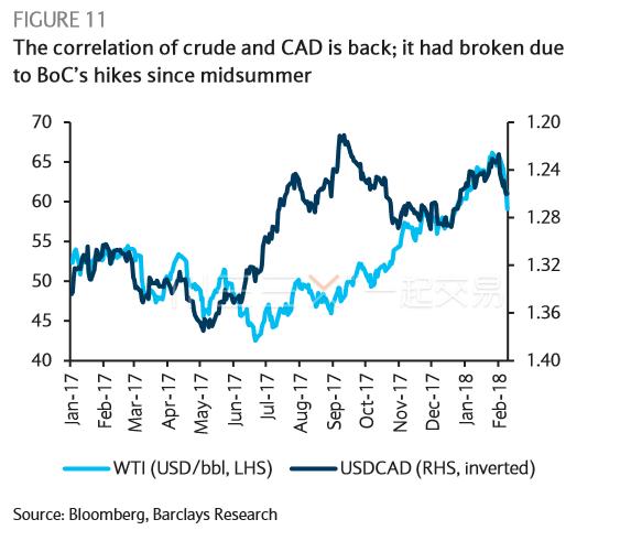 加元原油的正相关性再次回归