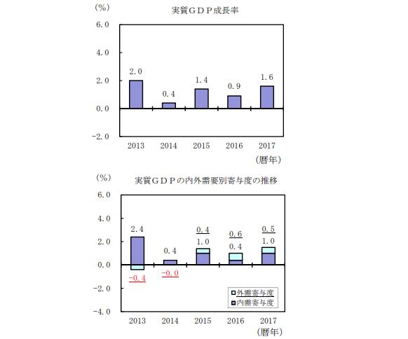 日本经济实现八季度连涨 创28年来最强纪录