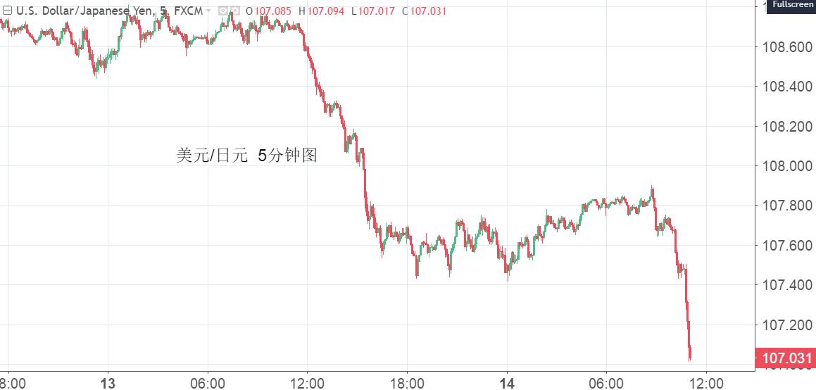 观点汇总:跌破108之后 美元兑日元路在何方?