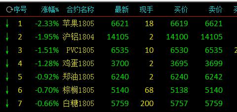 沪镍收盘领涨3.16% 苹果尾盘跳水跌逾2%