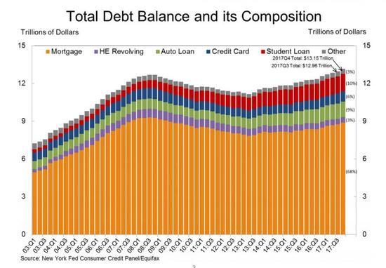 2017年美国家庭债务创历史新高 突破13万亿美元
