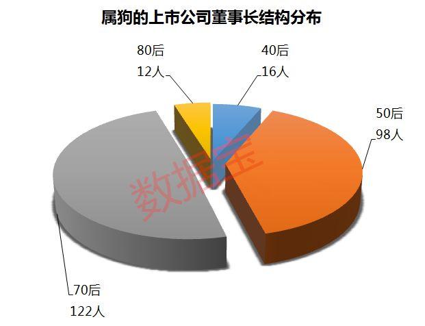 A股248家上市公司董事长狗年出生 手握近4万亿总市值