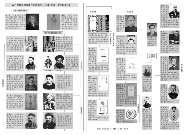 中国古代有商业保险的萌芽?