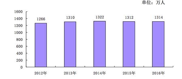 什么是新增人口_...2016年减少了28.3万,这里讲的是剔除人口自然增长(新增出生人
