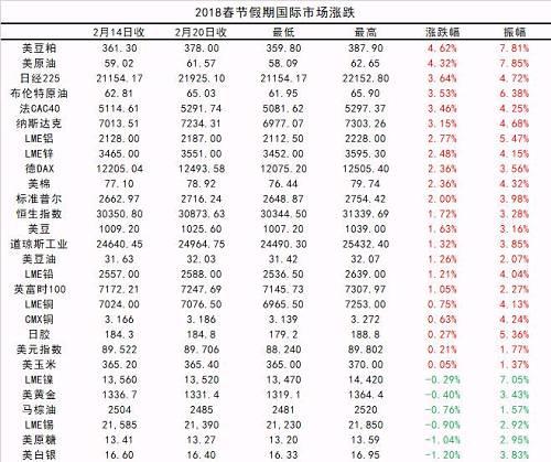 春节外盘捷报频传 美豆粕期货占涨幅首位