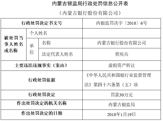 内蒙古银行虚假资产转让被罚30万