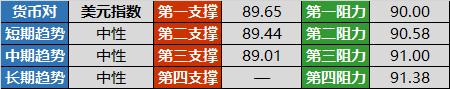 美元/日元收敛三角形破位在即 英镑强攻1.40大关