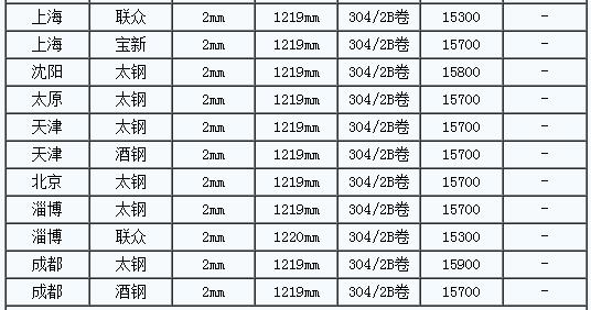 2月26日全国主要城市304/2B冷轧卷价格平稳