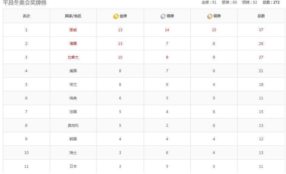 2018平昌冬奥会奖牌榜出炉 2018冬奥会中国获得几块金牌?