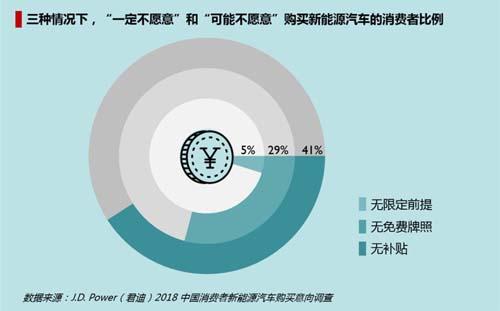 中国消费者期待新能源汽车电池技术改进
