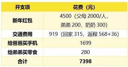 """90后春节被掏空 春节变""""春劫""""!"""