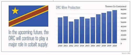 供需缺口不断增大 金属钴再次开启强劲涨势