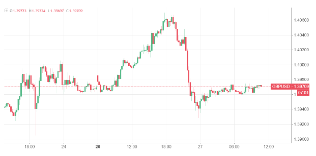 英镑适度偏向上行 美债收益率或进入盘整期