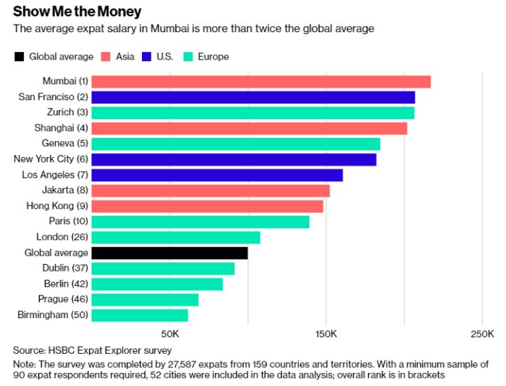 汇丰银行:2018年全球外籍员工薪资排名出炉