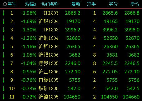 商品期货早盘跌涨互现 有色金属大面积翻绿
