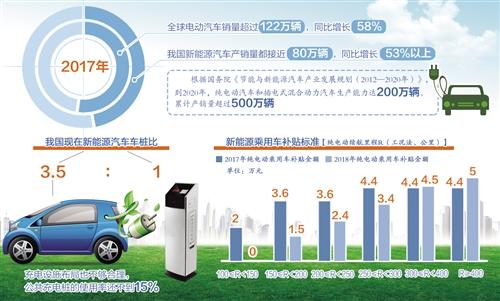 新能源汽车补贴政策调整 补贴转向建设运营