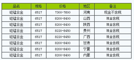 3月1日硅锰合金全国主要地区报价小幅上涨