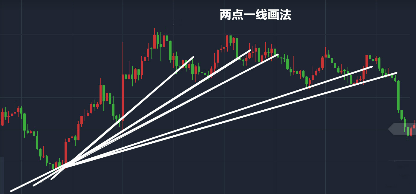 现货黄金白银分析中如何画趋势线?