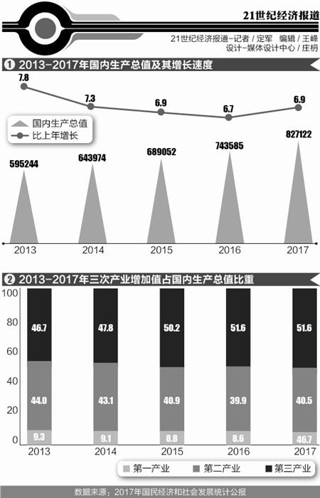 2017中国人均GDP超8800 五年后有望迈入高收入国家