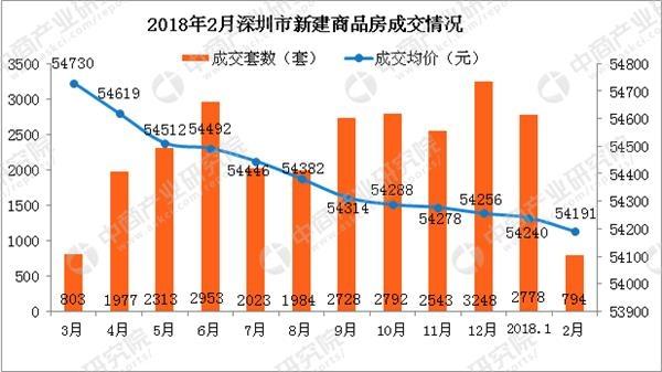 最新房价走势:深圳新房成交下降 南山房价重回10万每平米