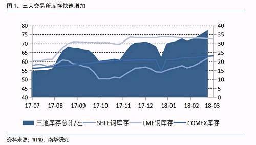 三是前期多头交易拥挤,市场对未来潜在的矿山罢工风险、废铜供应收缩等因素提前炒作,导致铜价大涨。而从过去几周全球铜交易所持仓数据的变化来看,由于人民币升值,大量中国投资者在COMEX市场上清空头寸,LME的空头头寸开始增加,CME总持仓增加的同时,净多持仓在不断下滑,这也意味着做空的力量开始增长,市场的节奏也在切换。