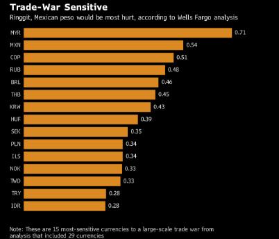 全球贸易战一旦爆发 这些货币将最易受到冲击