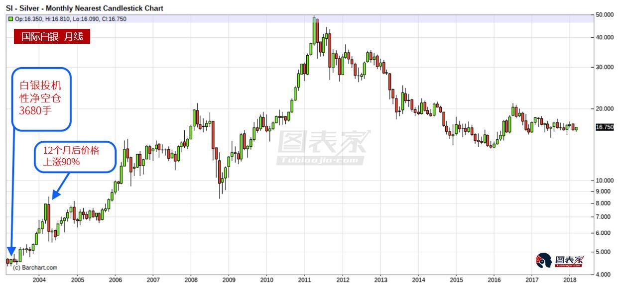 白银15年来首现净空仓 基本面暗示后市价格可涨10%!