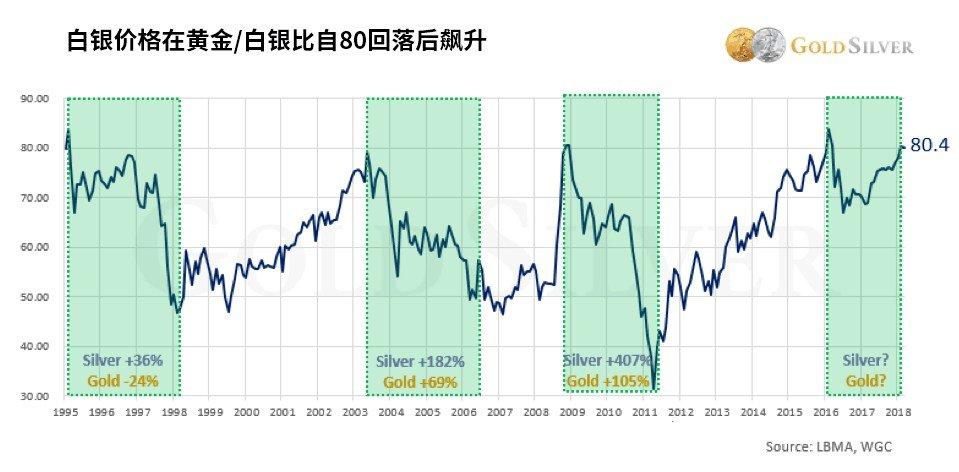 3月白银大概率上涨信号?