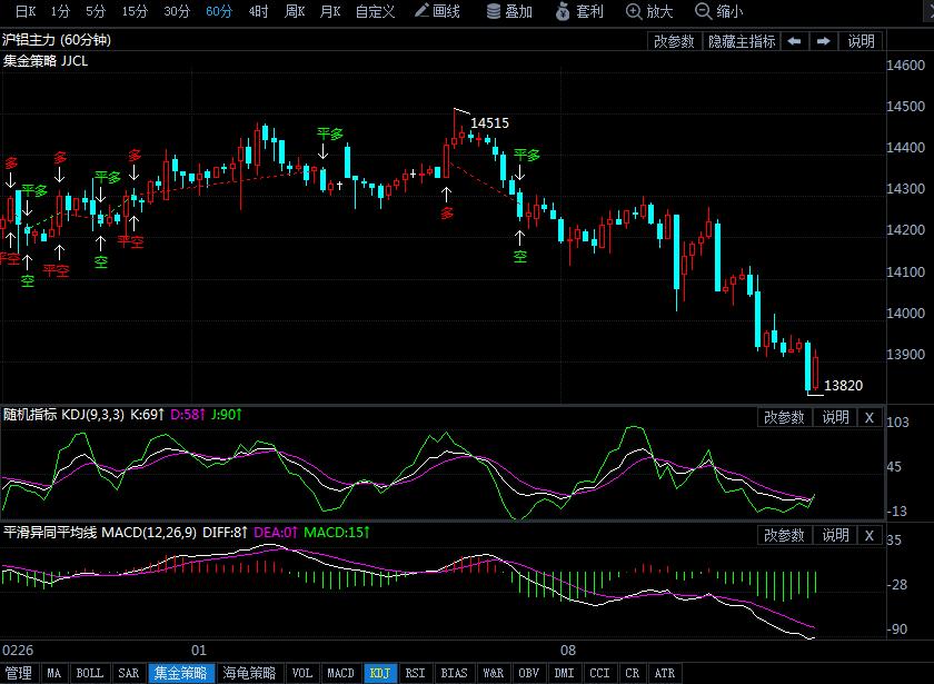 沪铝下行仍有空间 3月13日沪铝期货行情走势分析