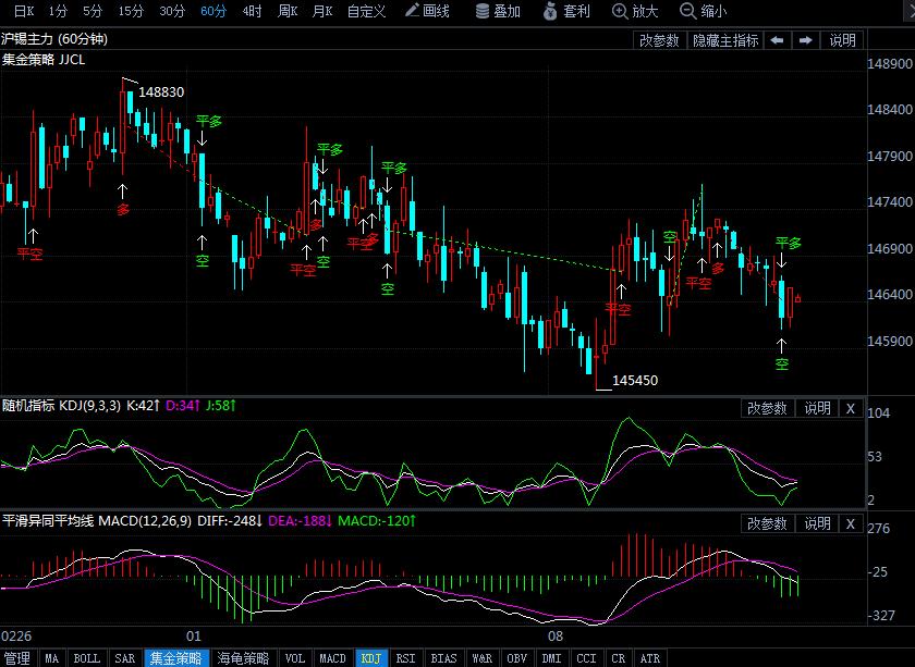 今日(3月13日)沪锡期货行情走势分析