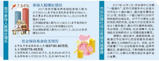 厦门2017年基本养老保险参保人数超273万 增长7.64%