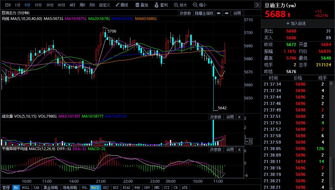 3月13日今日豆油期货行情走势分析