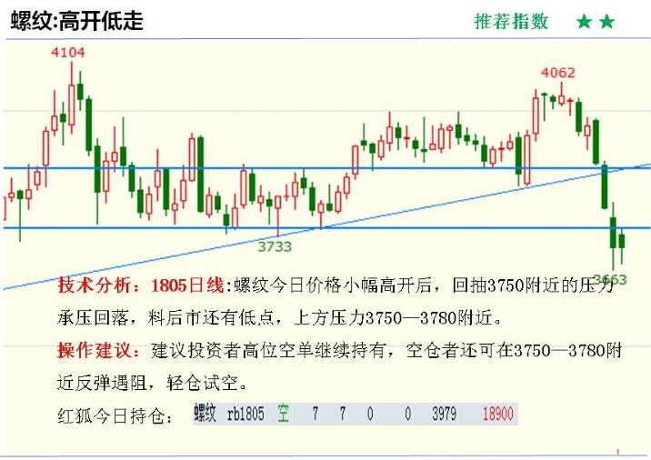 金投期货网3月13日重点期货品种走势分析