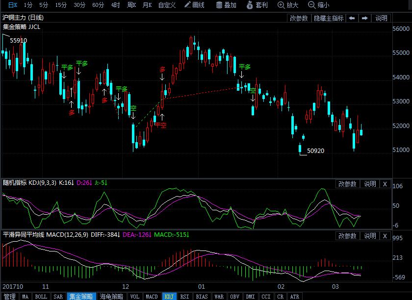 沪铜收跌0.58% 3月13日沪铜期货行情走势分析