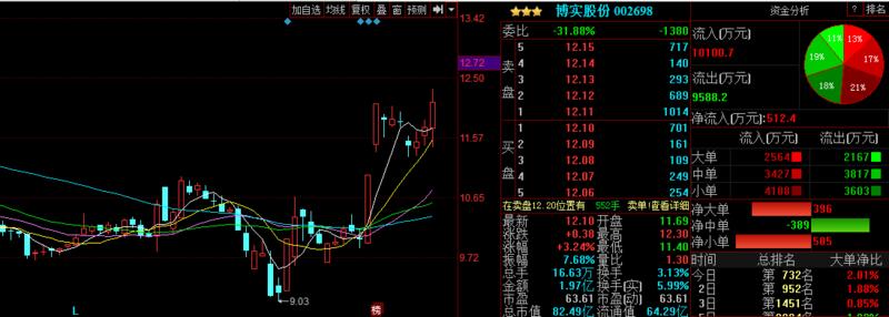 晚间金股预测:国投中鲁上涨概率75% 安凯客车上涨概率70%