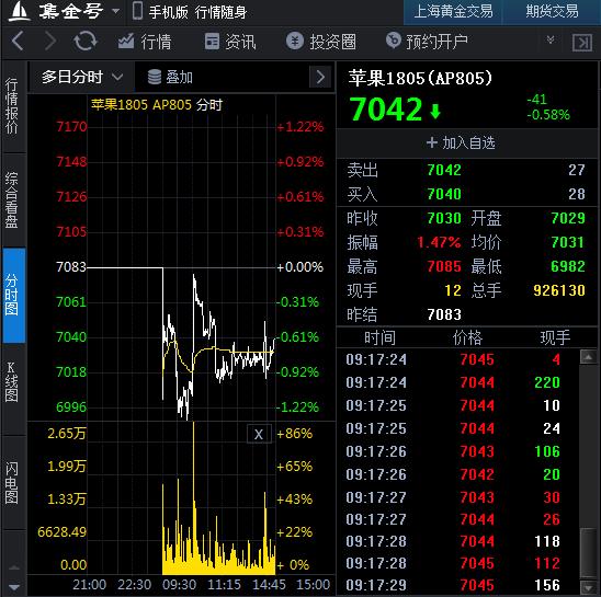 3月13日期货软件走势图综述:苹果主力价格下跌0.58%