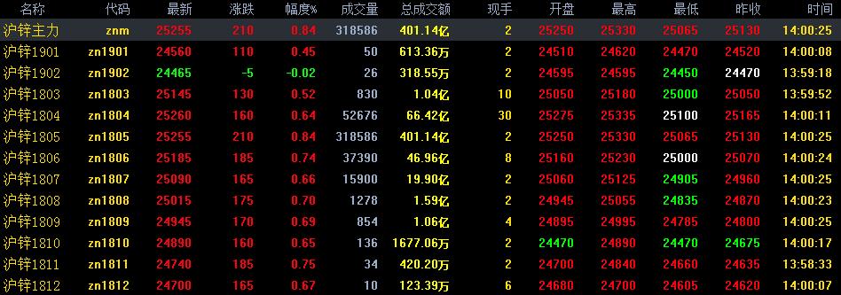3月14日沪锌期货行情走势分析:沪锌短期上行空间有限