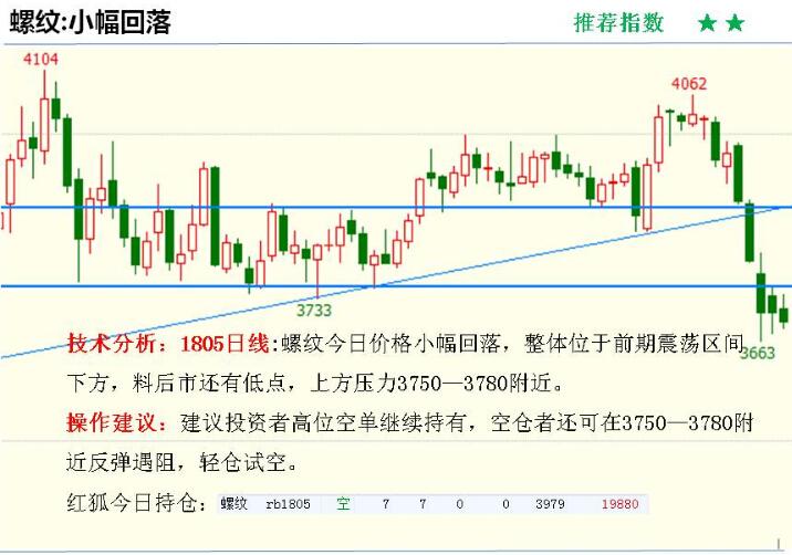 金投期货网3月14日重点期货品种走势分析