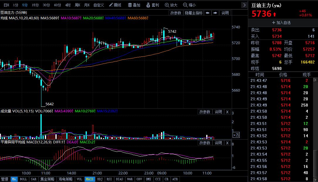 3月14日今日豆油期货行情走势分析