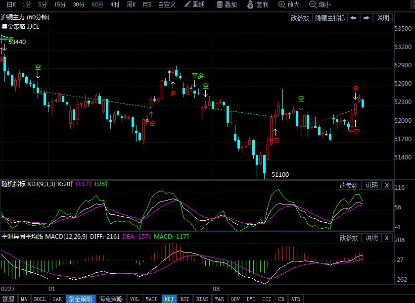 3月14日沪铜期货最新行情走势分析
