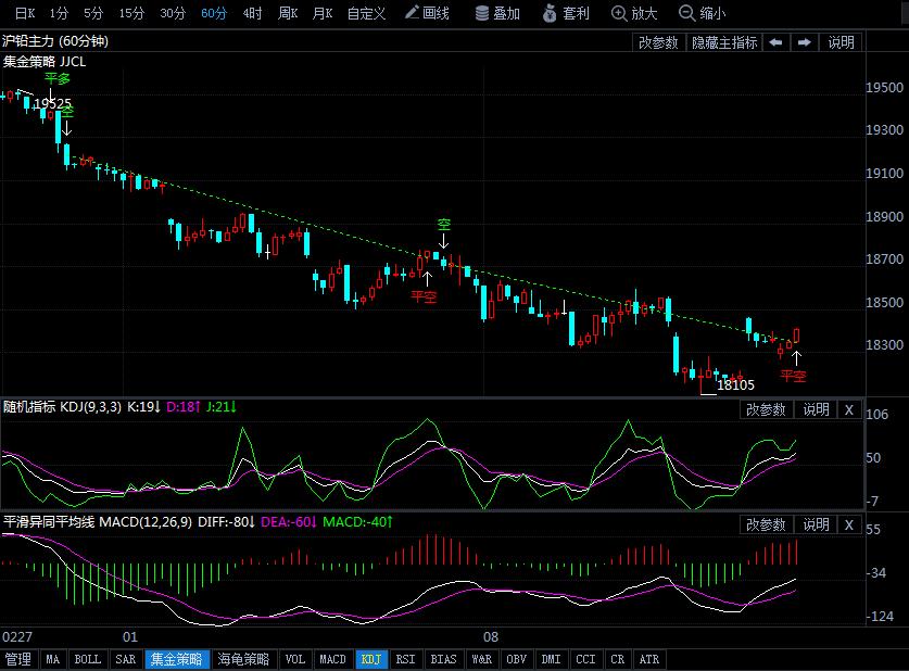 3月14日沪铅期货行情走势分析:沪铅打破下行僵局涨逾1%