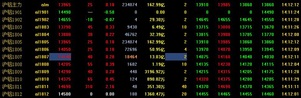 3月14日沪铝期货走势分析:沪铝止跌反弹 小幅回涨