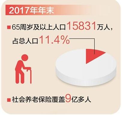杭州政府积极应对人口老龄化 养老保险体系加快改革