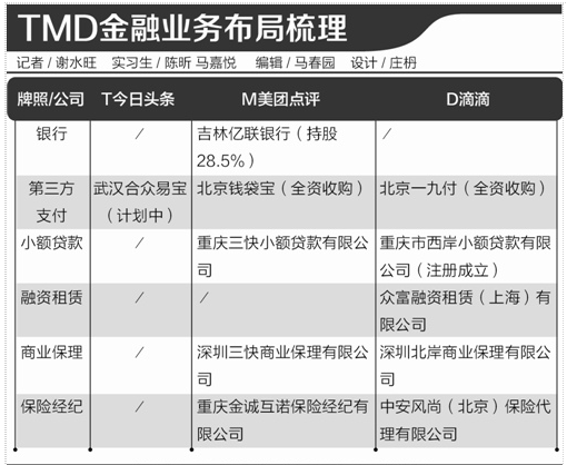 TMD金融布局银行、支付、小贷多种牌照